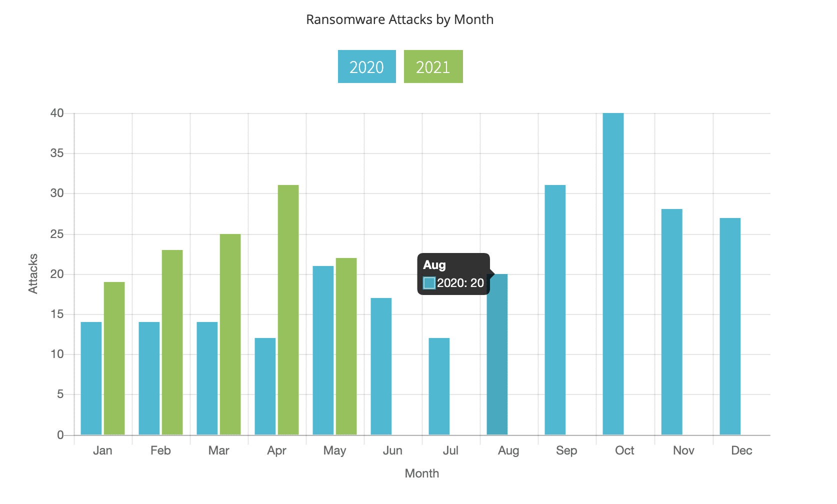 Ransomware Attacks by Month