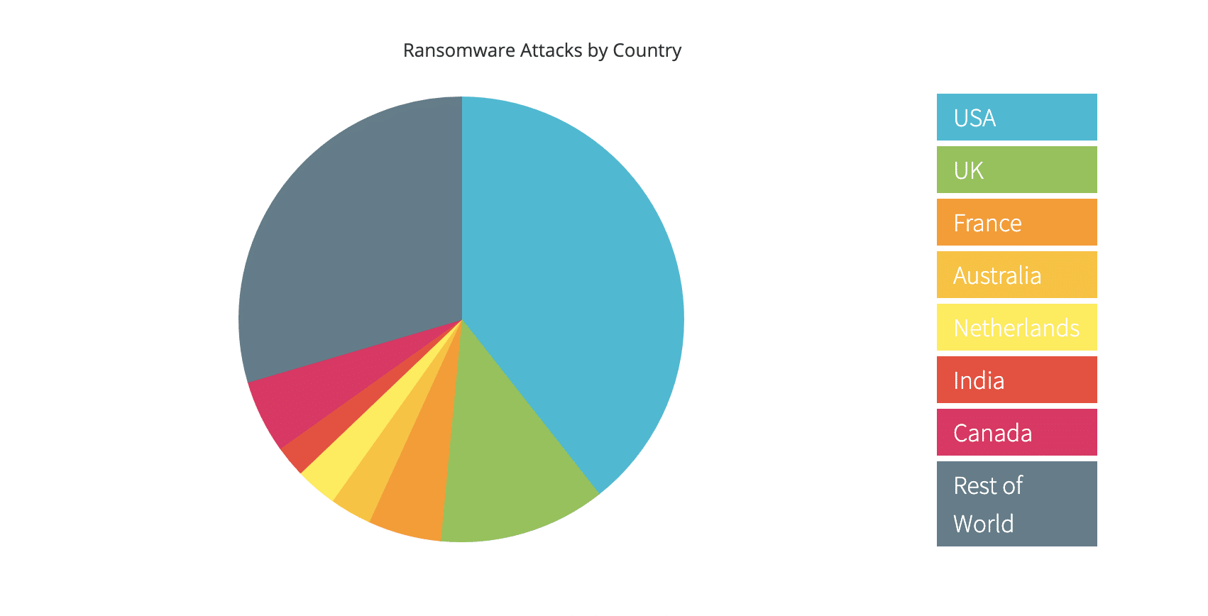 Ransomware attacks by country june 2021